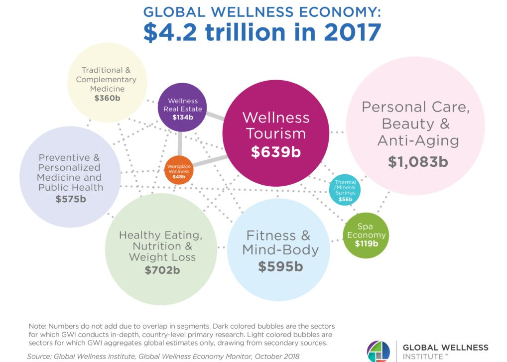 5 Crazy Wellness Tourism Trends